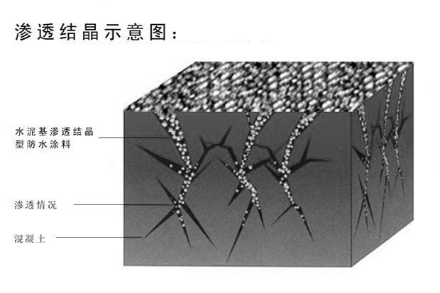 结晶渗透型产品